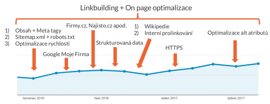 Timeline of SEO work