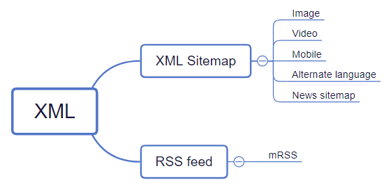 sitemap xml example aem slimniyaseru