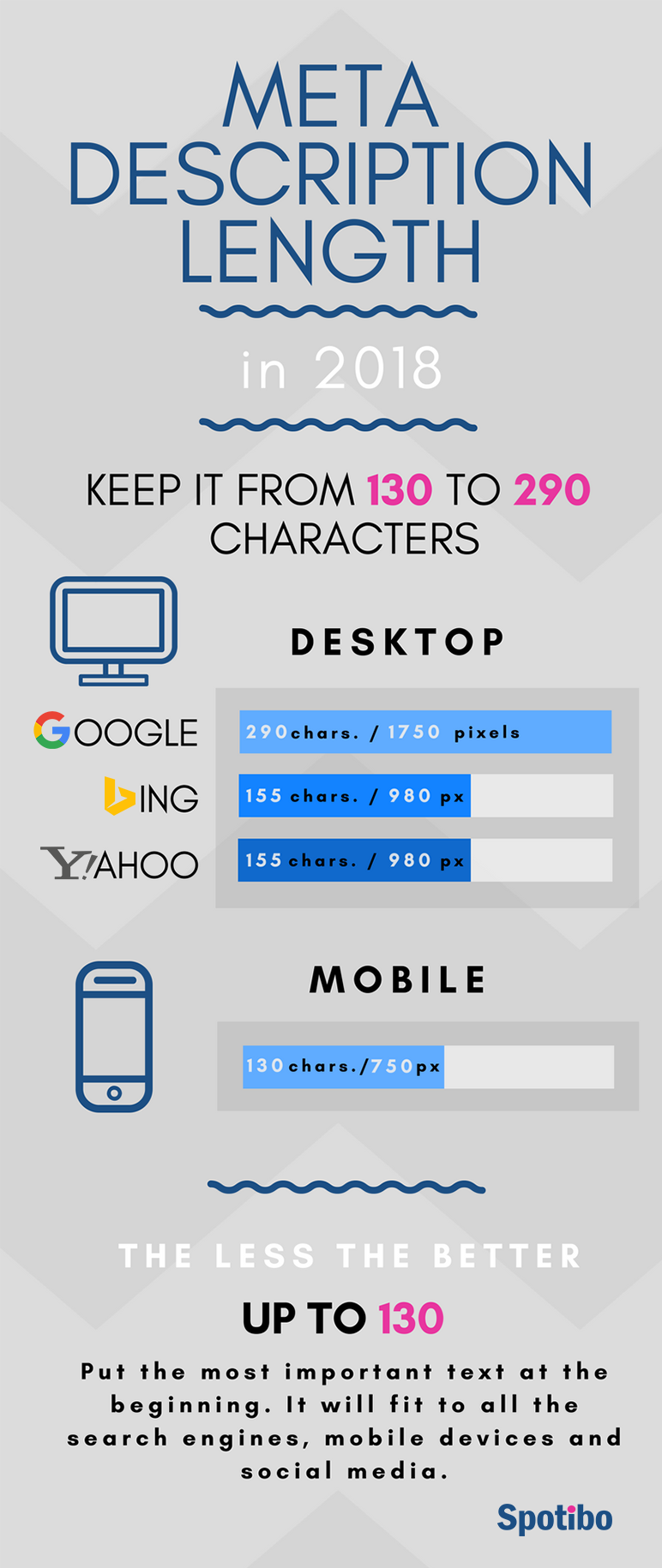 Meta description length in 2018 - infographics