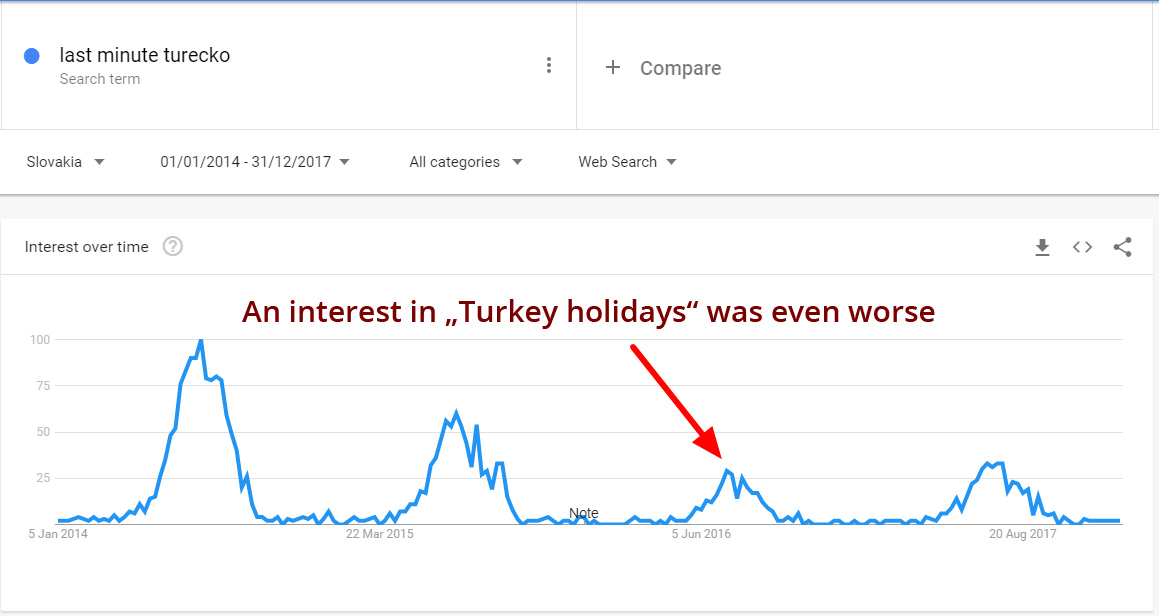 "An interest in ""Turkey holidays"" was even worse"