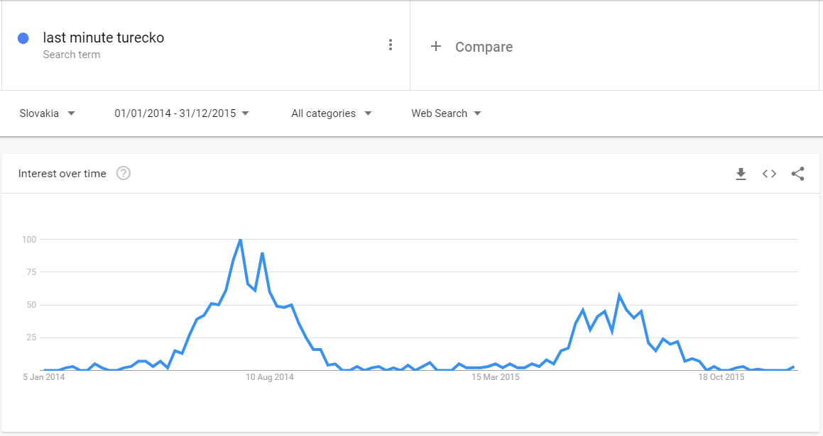 Google Trends SEO case study
