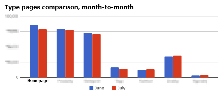 Type pages month-to-month comparison SEO case study